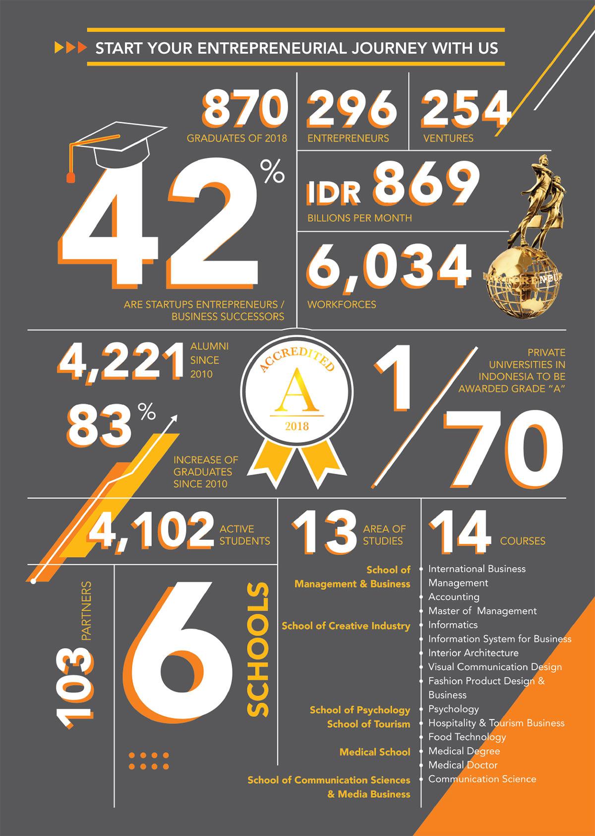 Alumni Statistics